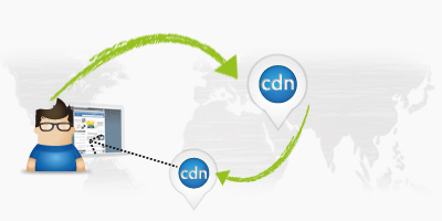 Nutzung des Content Delivery Networks
