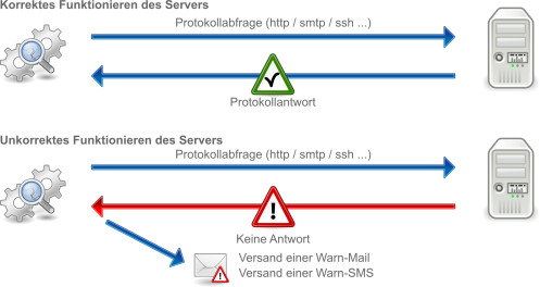 Monitoringalarme per E-Mail oder SMS