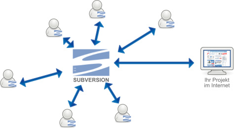 Schema der Versionsverwaltung: Subversion